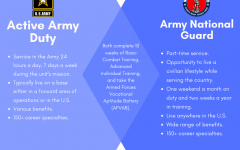 Comparing and contrasting Active Army Duty vs. Army National Guard