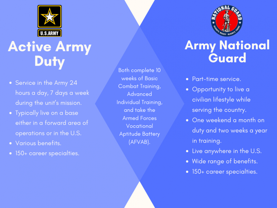 Comparing+and+contrasting+Active+Army+Duty+vs.+Army+National+Guard
