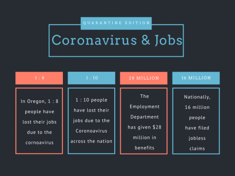 The Coronavirus pandemic has eliminated a significant amount of jobs all across the nation.