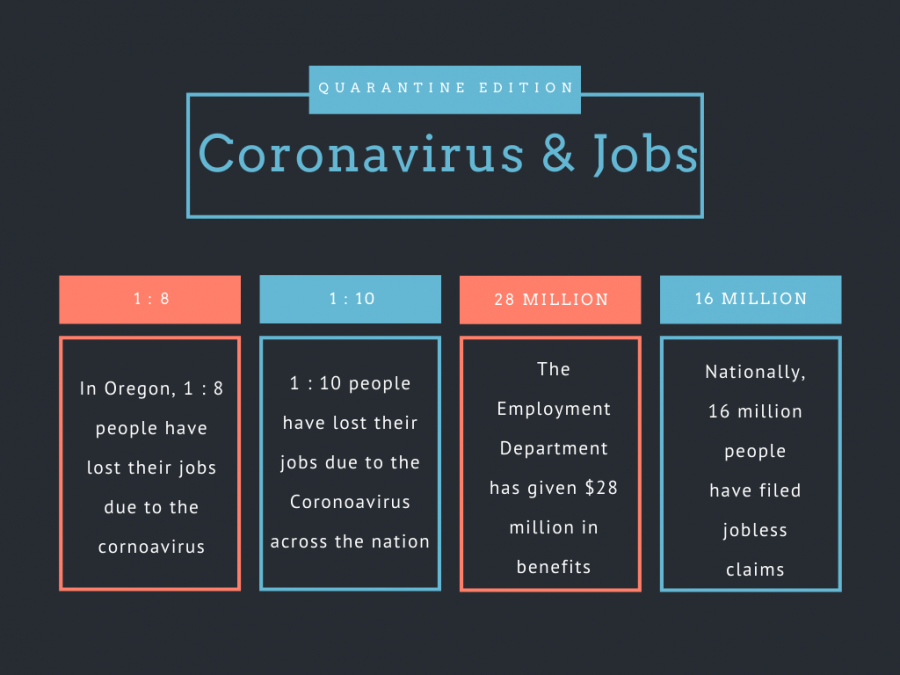 The+Coronavirus+pandemic+has+eliminated+a+significant+amount+of+jobs+all+across+the+nation.